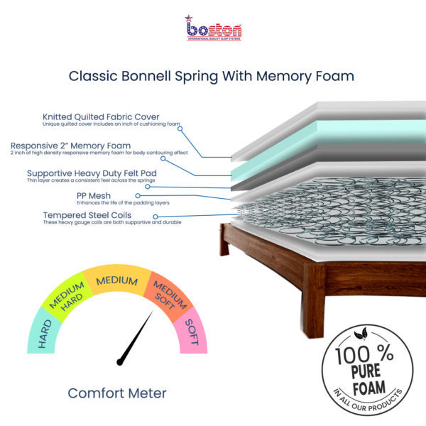 Classic-Bonnell-Spring-With-Memory-Foam_cross-sect
