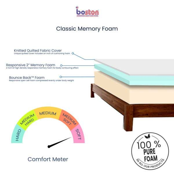 Classic-Memory-Foam-Mattress_cross-section