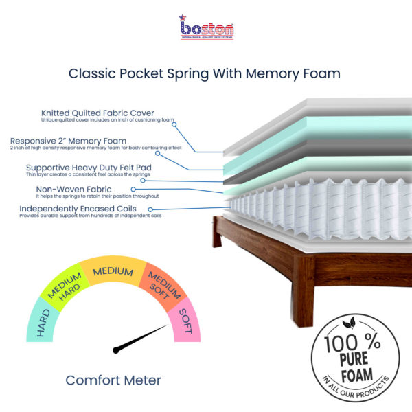 Pocket Spring with Memory Foam