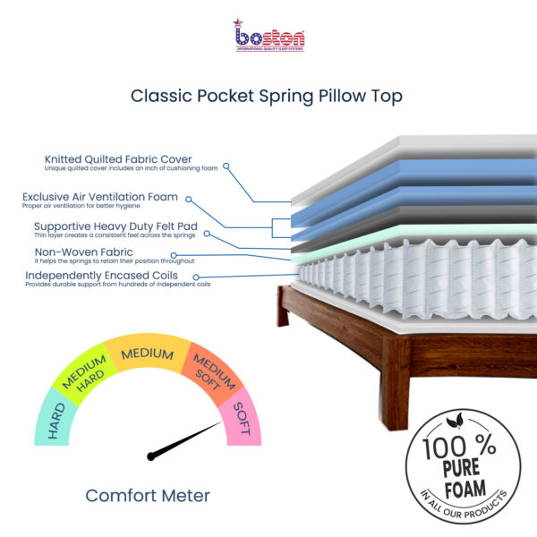 Pocket Spring Pillow Top