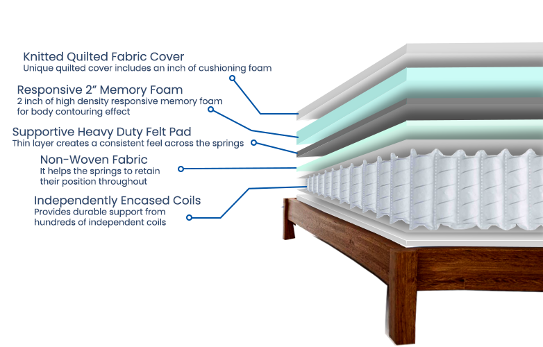 Classic-Pocket-With-Memory-Foam