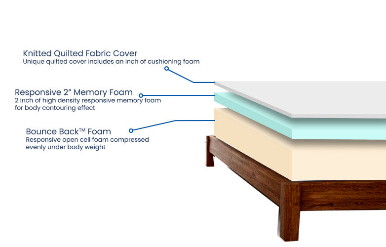 Classic-memory-foam_cross-section