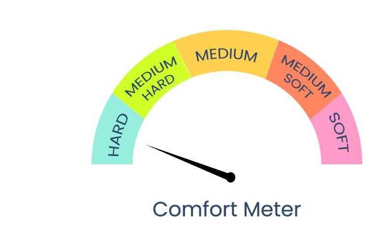 Hard_comfort-meter