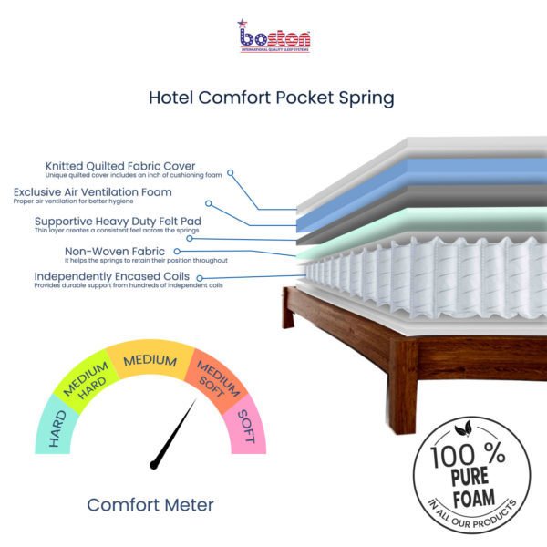 Hotel-Comfor-Pocket-Spring_cross-section