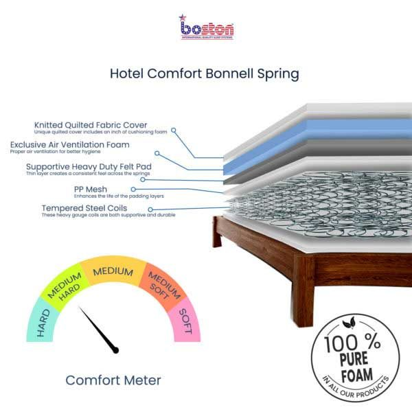 Hotel-Comfort-Bonnell-Spring_cross-section