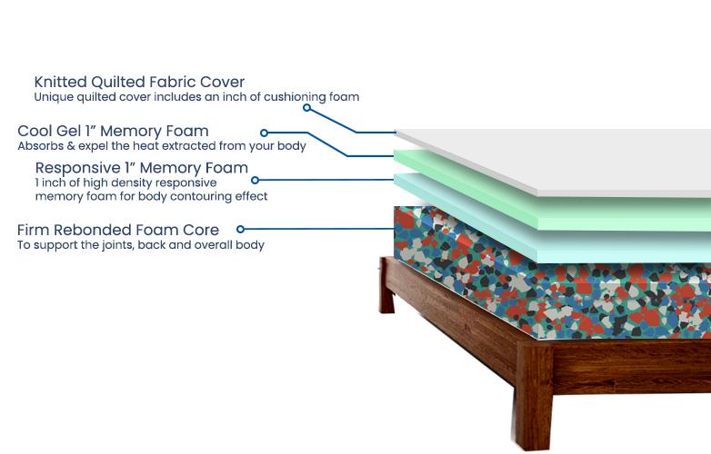Hotel-Comfort-Memory-Foam