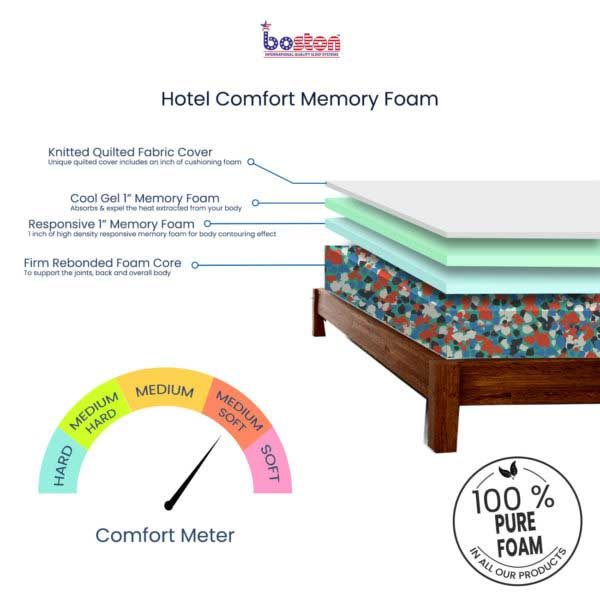 Hotel-comfort-Memory-Foam_cross-section