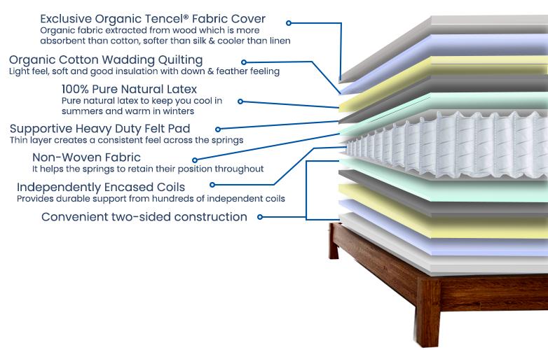 organic pocket spring mattres