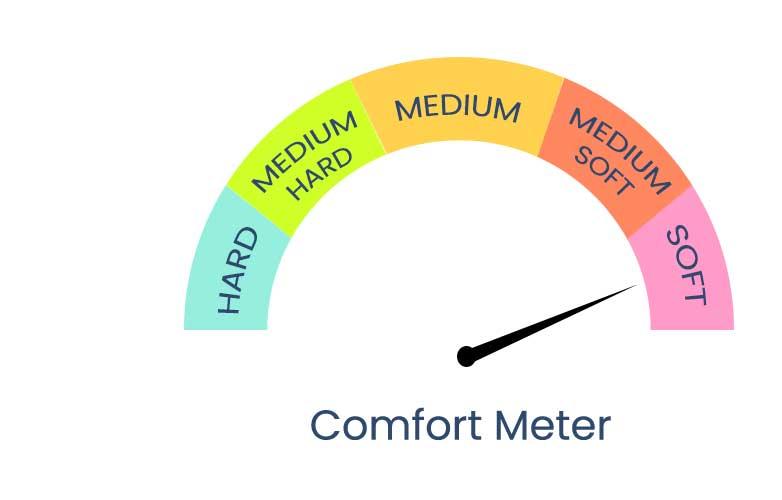 Soft_comfort-meter