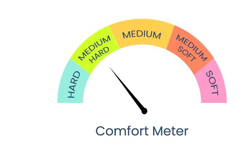 classic-bonnel-spring_comfort-meter