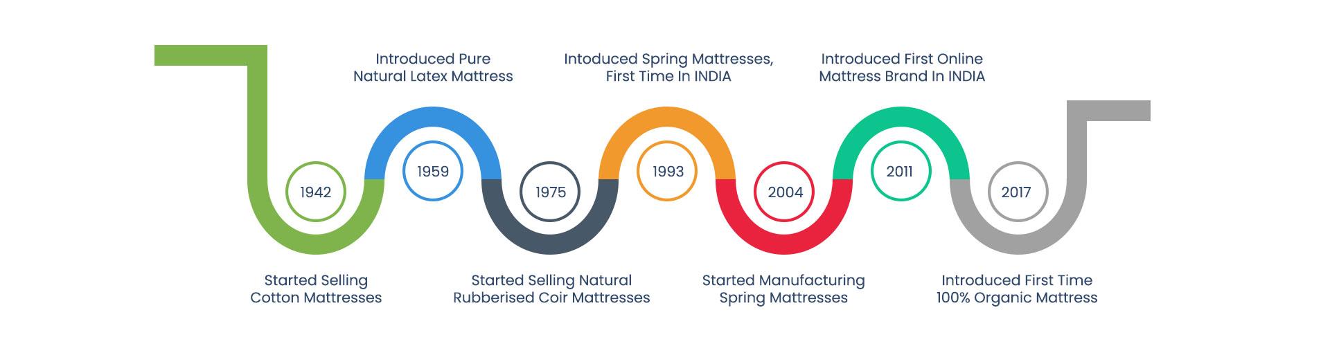 Boston Mattress Indias 1st Online Mattress Brand
