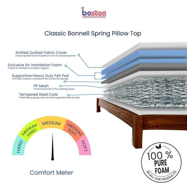 Classic-Bonnell-Spring-Pillow-Top_cross-section