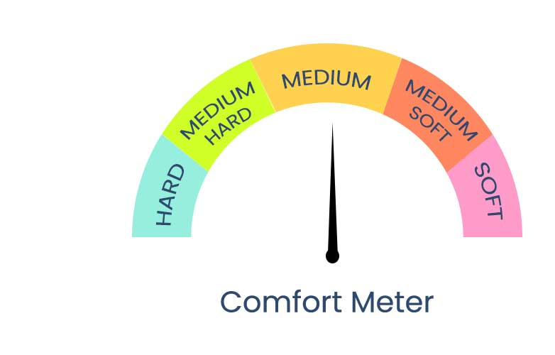 classic-bonnel-spring-pillow-top_comfort-meter